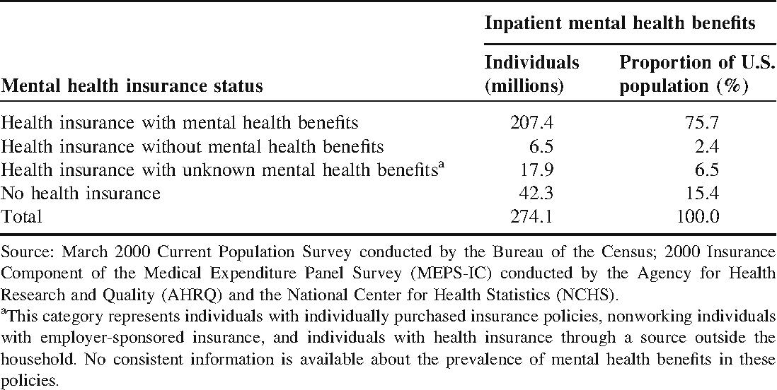 National Estimates Of Mental Health Insurance Benefits Semantic