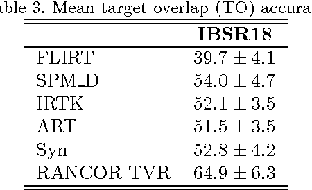 Figure 3 for RANCOR: Non-Linear Image Registration with Total Variation Regularization