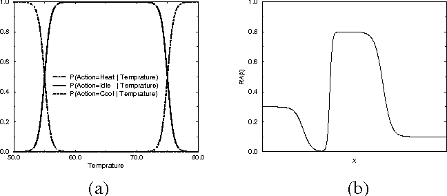 Figure 1 for Exact Inference in Networks with Discrete Children of Continuous Parents