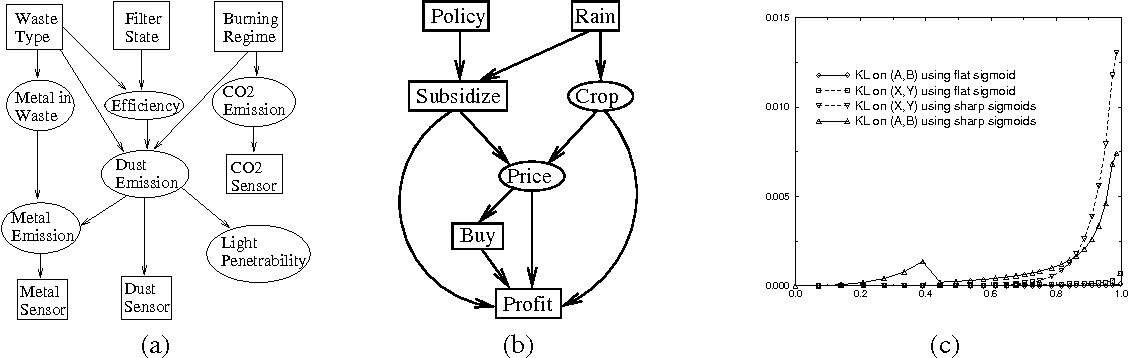 Figure 3 for Exact Inference in Networks with Discrete Children of Continuous Parents
