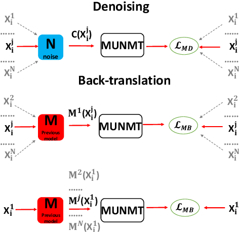 Figure 1 for Knowledge Distillation for Multilingual Unsupervised Neural Machine Translation