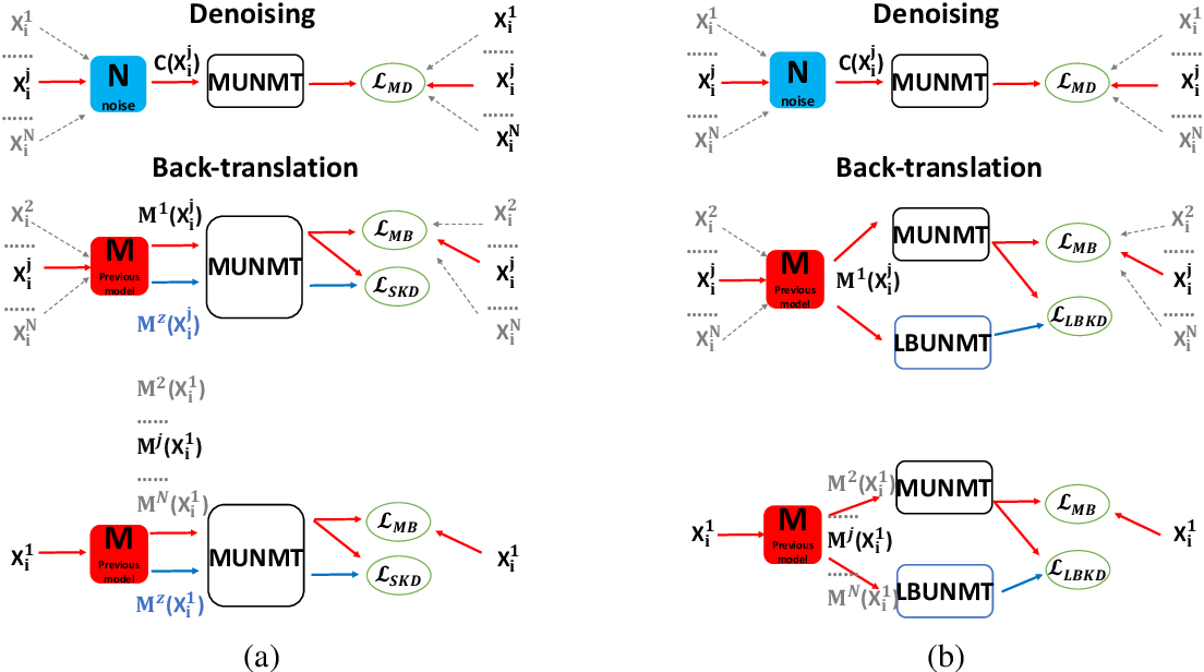 Figure 3 for Knowledge Distillation for Multilingual Unsupervised Neural Machine Translation