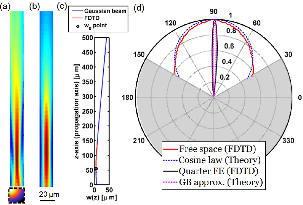 Figure 2 from Collimated thermal radiation transfer via half Maxwell ...