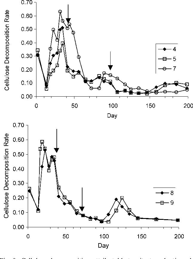 Figure 9 From Nitrogen Management In Bioreactor Landfills