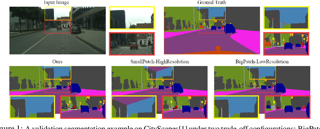 Figure 1 for Foveation for Segmentation of Ultra-High Resolution Images
