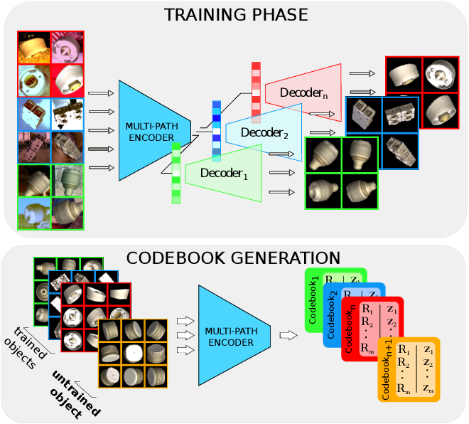 Figure 1 for Multi-path Learning for Object Pose Estimation Across Domains
