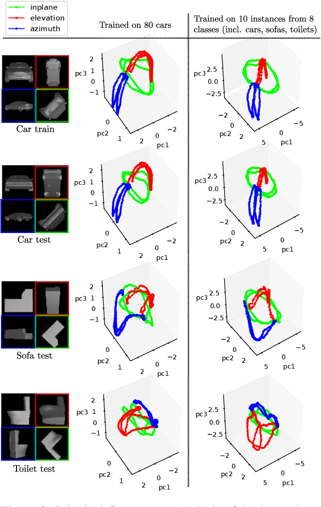 Figure 3 for Multi-path Learning for Object Pose Estimation Across Domains