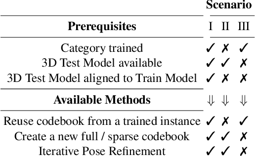 Figure 2 for Multi-path Learning for Object Pose Estimation Across Domains