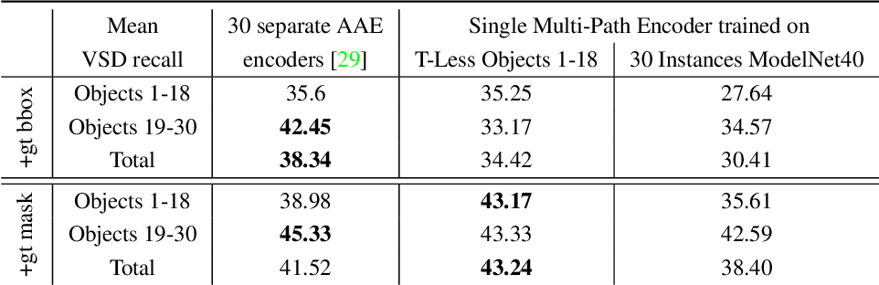 Figure 4 for Multi-path Learning for Object Pose Estimation Across Domains