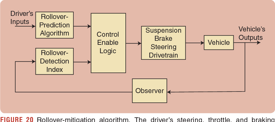 Figure 3 from Vehicle Rollover Avoidance - Semantic Scholar