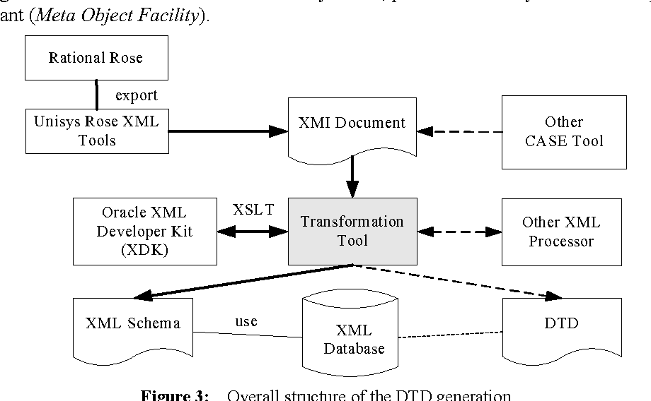 Rule based generation of xml schemas from uml class diagrams figure 3 ccuart Gallery