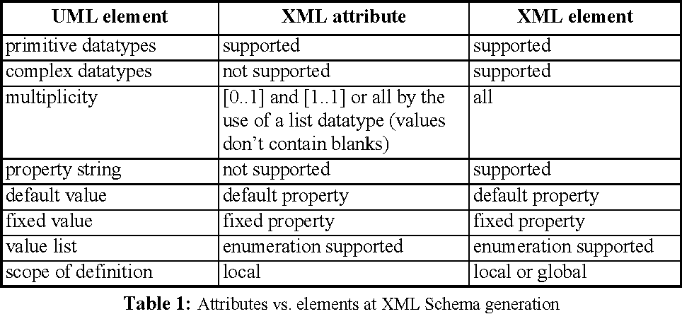 Rule based generation of xml schemas from uml class diagrams table 1 ccuart