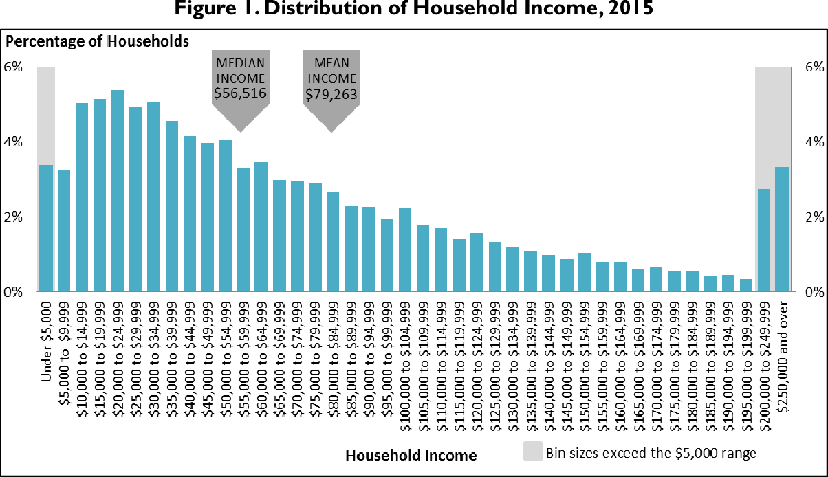 Figure 1 Distribution Of Household Income 2015