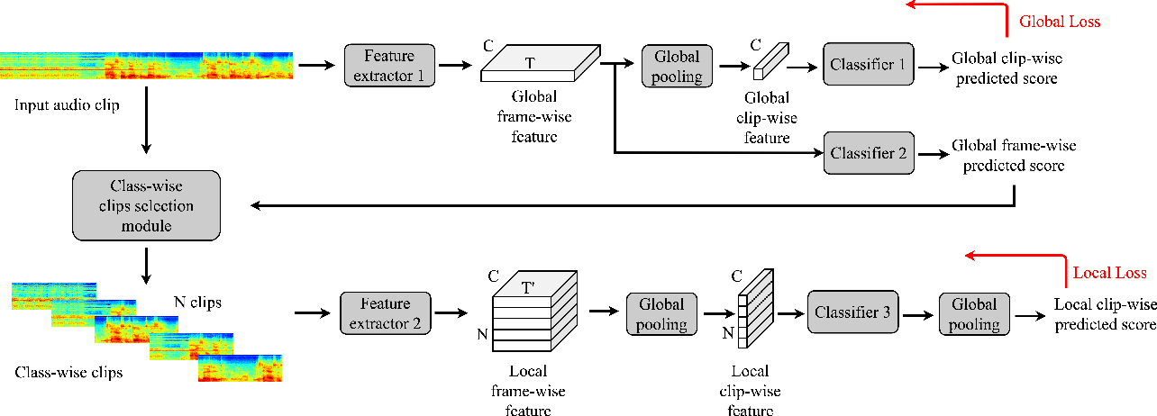 Figure 1 for A Global-local Attention Framework for Weakly Labelled Audio Tagging