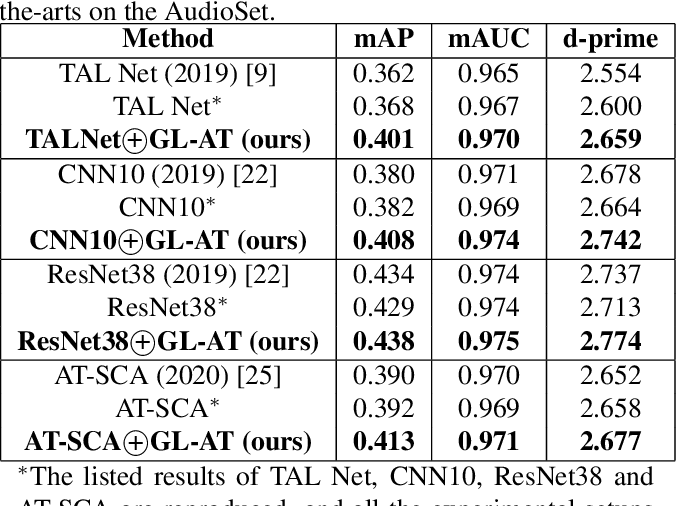 Figure 2 for A Global-local Attention Framework for Weakly Labelled Audio Tagging