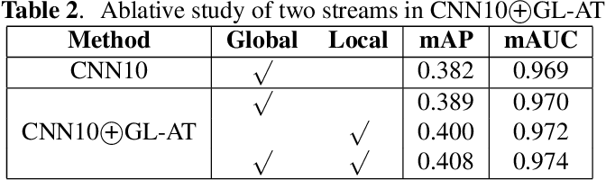 Figure 4 for A Global-local Attention Framework for Weakly Labelled Audio Tagging