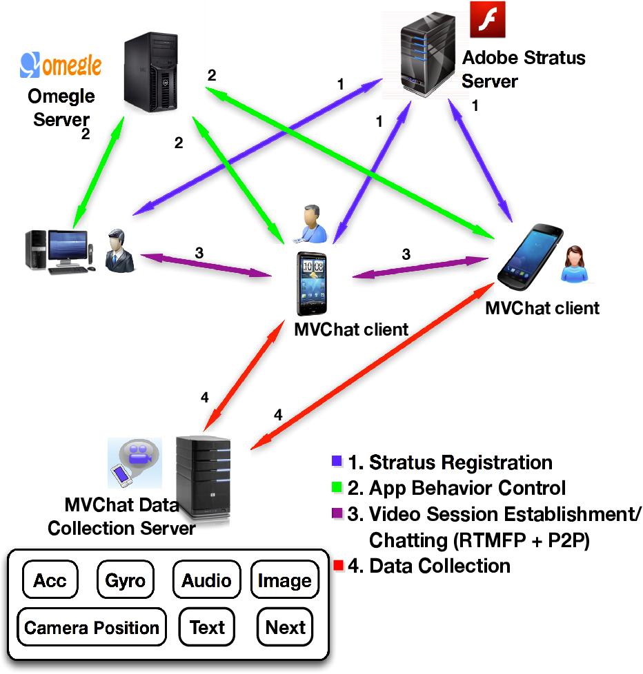 PDF] Mobile Random Video Chat: Understanding User Behavior