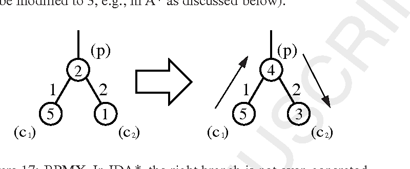 Inconsistent Heuristics In Theory And Practice