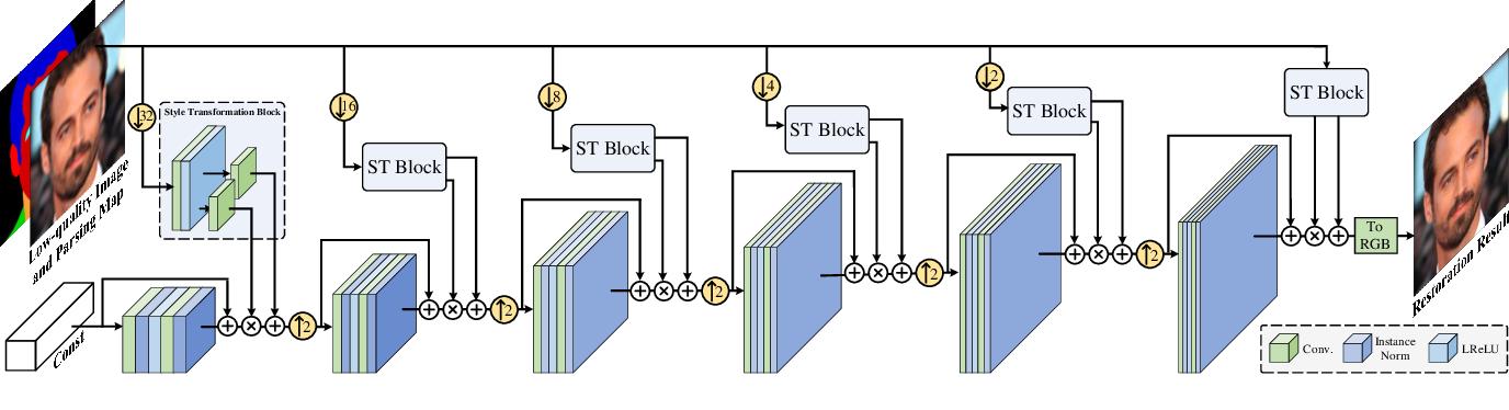 Figure 1 for Progressive Semantic-Aware Style Transformation for Blind Face Restoration