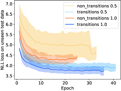 Figure 2 for Medley2K: A Dataset of Medley Transitions