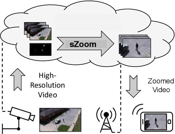 Figure 1 for sZoom: A Framework for Automatic Zoom into High Resolution Surveillance Videos
