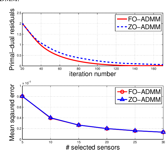 Figure 2 for A Primer on Zeroth-Order Optimization in Signal Processing and Machine Learning