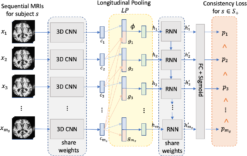 Figure 1 for Recurrent Neural Networks with Longitudinal Pooling and Consistency Regularization