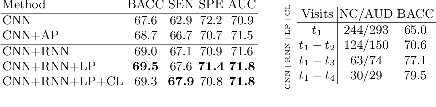 Figure 4 for Recurrent Neural Networks with Longitudinal Pooling and Consistency Regularization