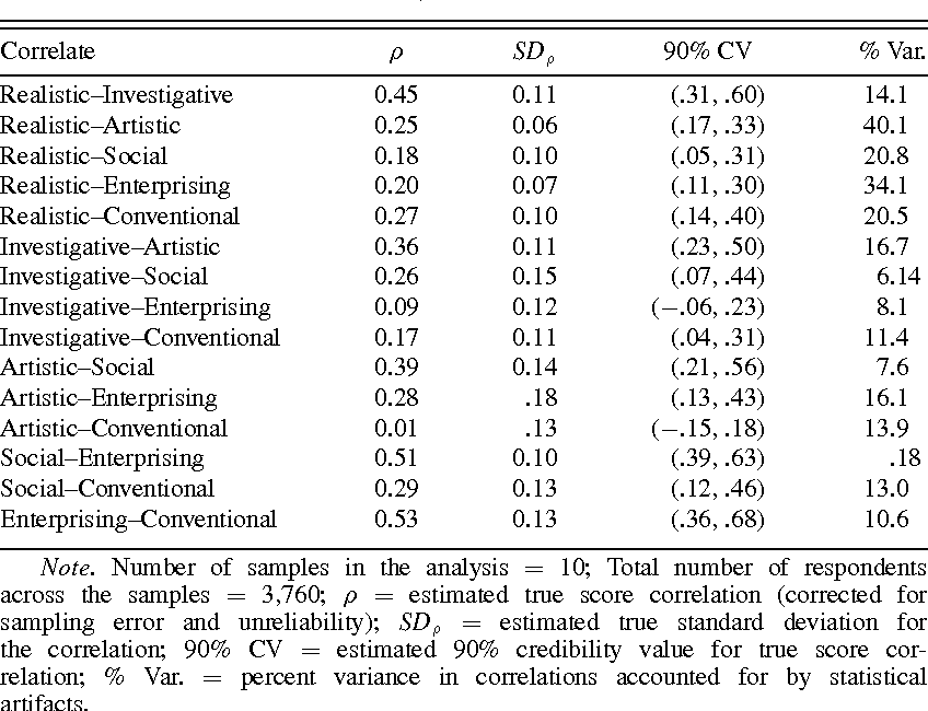 Higher-order dimensions of the Big Five personality traits and the
