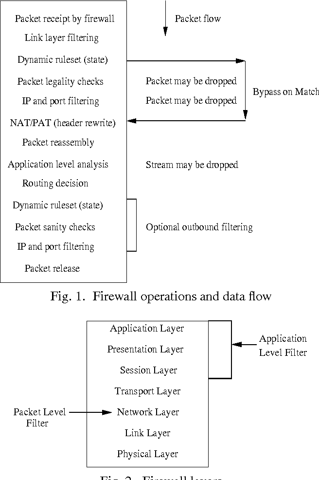 Figure 1 from Analysis of vulnerabilities in Internet