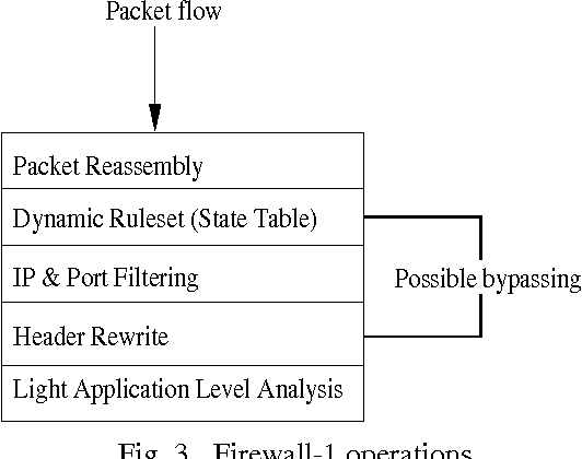 Figure 3 from Analysis of vulnerabilities in Internet
