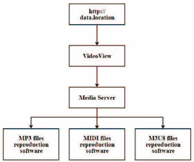 Android multimedia environment extension with support for adaptive
