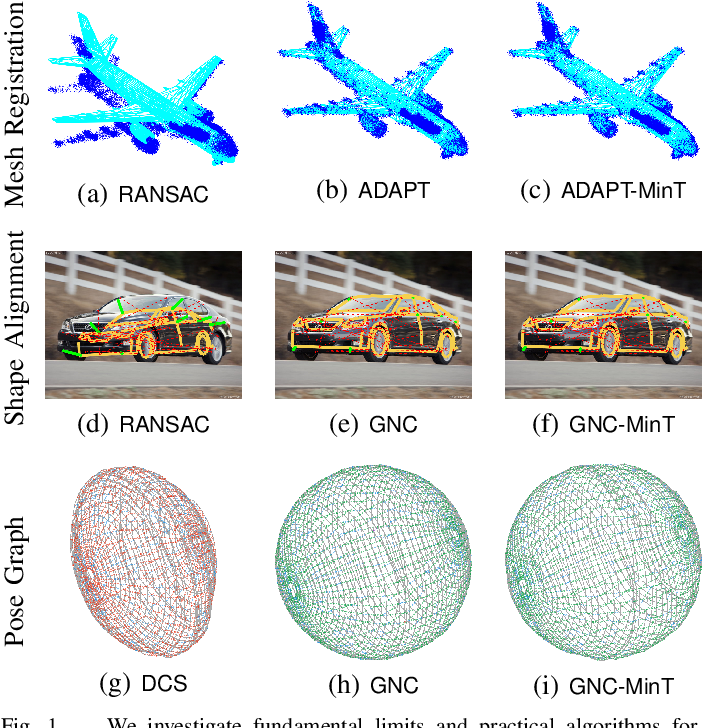 Figure 1 for Outlier-Robust Estimation: Hardness, Minimally-Tuned Algorithms, and Applications