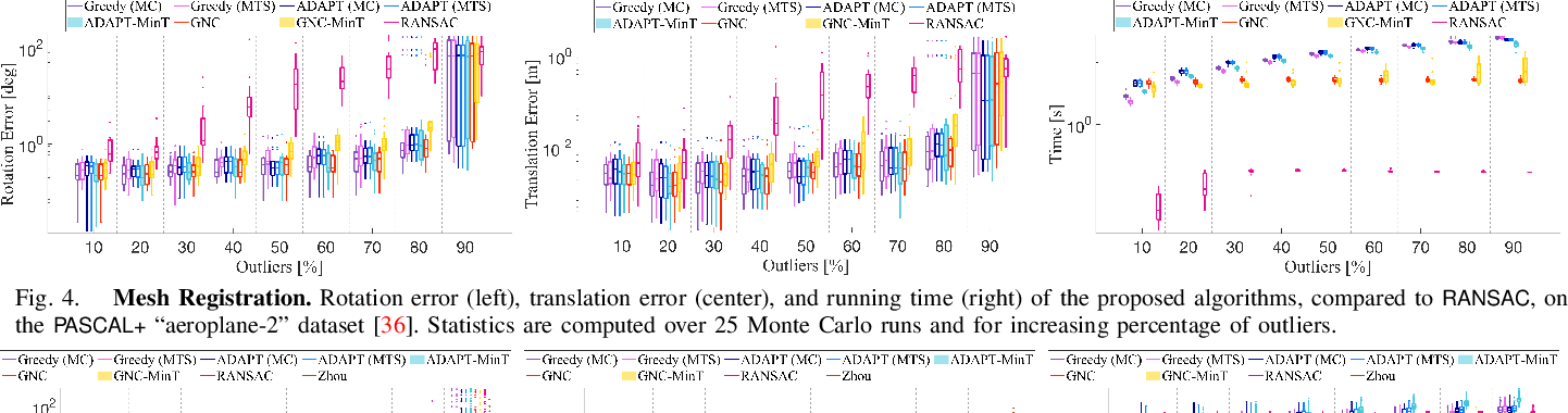 Figure 3 for Outlier-Robust Estimation: Hardness, Minimally-Tuned Algorithms, and Applications