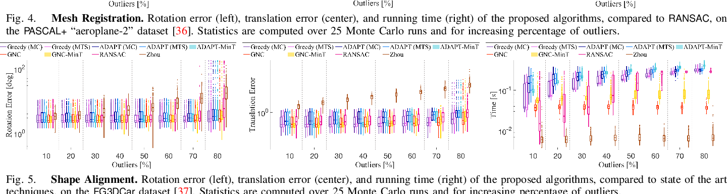 Figure 4 for Outlier-Robust Estimation: Hardness, Minimally-Tuned Algorithms, and Applications