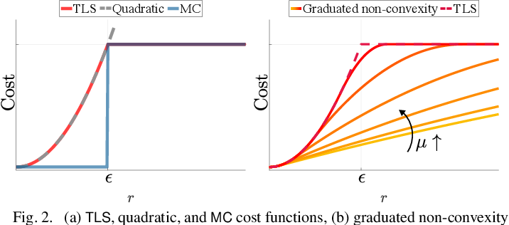 Figure 2 for Outlier-Robust Estimation: Hardness, Minimally-Tuned Algorithms, and Applications