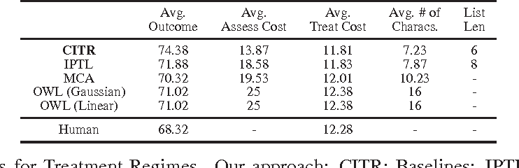 Figure 2 for Learning Cost-Effective and Interpretable Regimes for Treatment Recommendation
