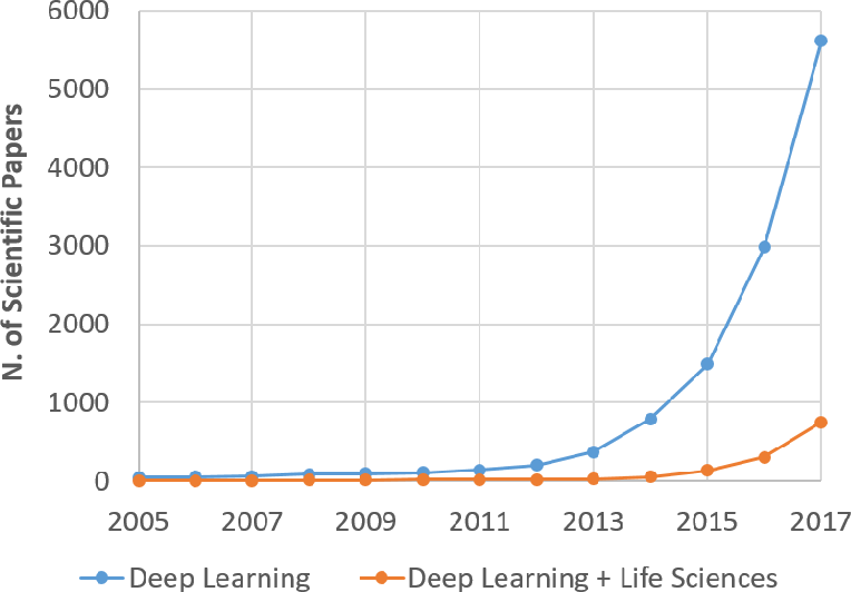 Figure 1 for Bioinformatics and Medicine in the Era of Deep Learning