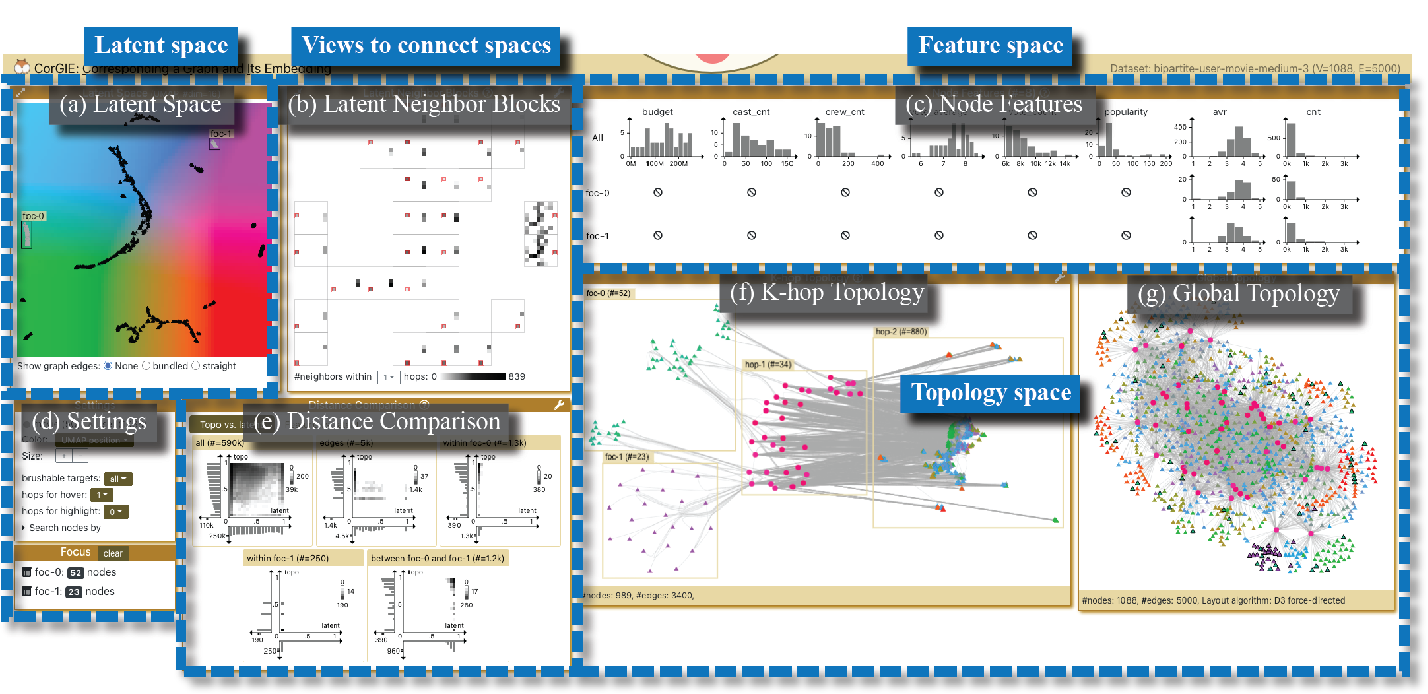 Figure 3 for Visualizing Graph Neural Networks with CorGIE: Corresponding a Graph to Its Embedding
