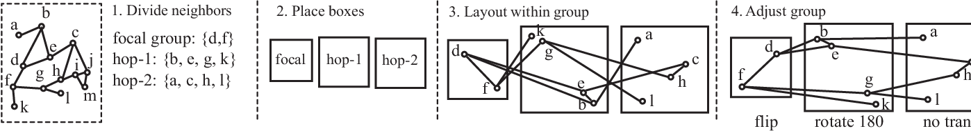 Figure 4 for Visualizing Graph Neural Networks with CorGIE: Corresponding a Graph to Its Embedding