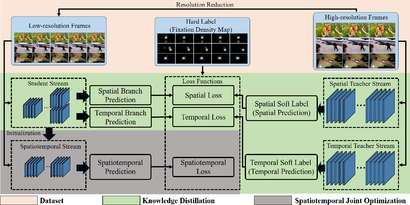Figure 3 for Ultrafast Video Attention Prediction with Coupled Knowledge Distillation
