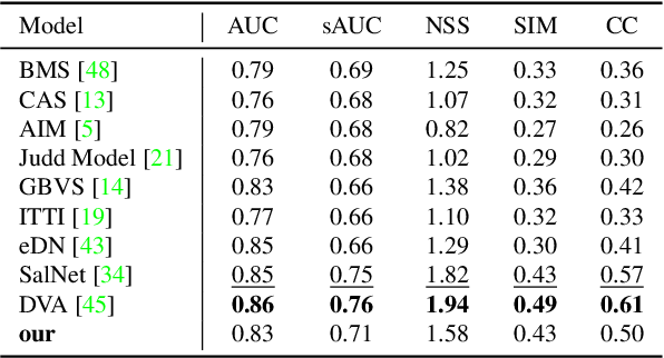 Figure 4 for Ultrafast Video Attention Prediction with Coupled Knowledge Distillation