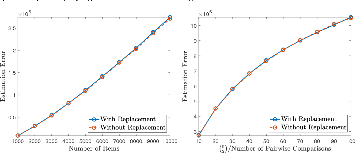 Figure 1 for Minimax Rates and Efficient Algorithms for Noisy Sorting
