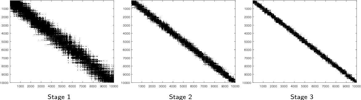 Figure 2 for Minimax Rates and Efficient Algorithms for Noisy Sorting