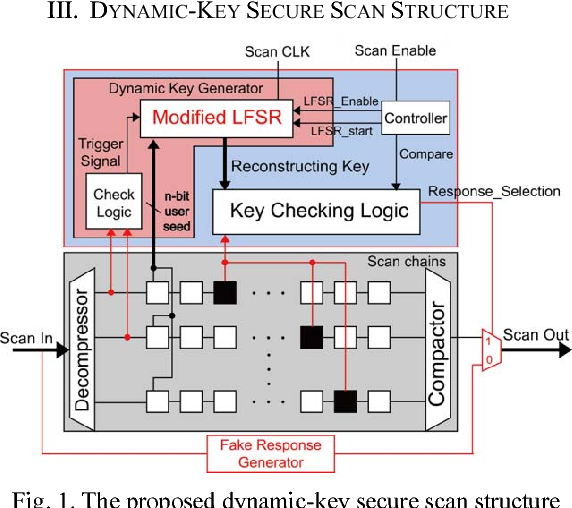 A Dynamic-Key Secure Scan Structure Against Scan-Based Side Channel