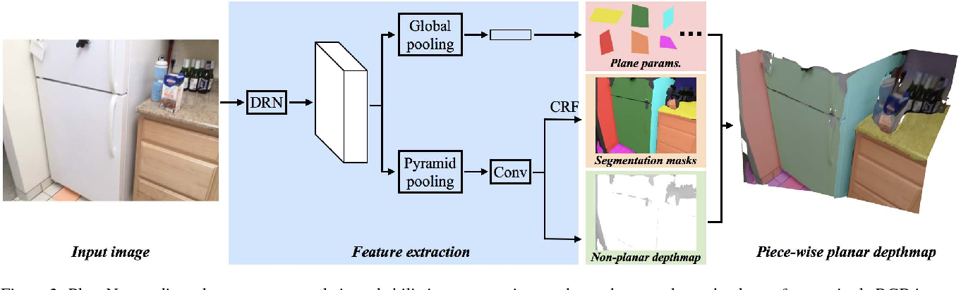 Figure 2 for PlaneNet: Piece-wise Planar Reconstruction from a Single RGB Image