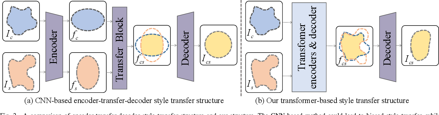 Figure 2 for StyTr^2: Unbiased Image Style Transfer with Transformers