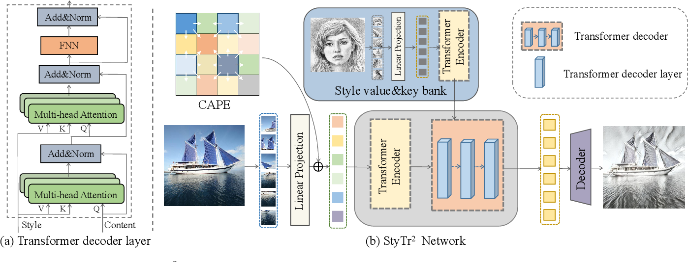 Figure 3 for StyTr^2: Unbiased Image Style Transfer with Transformers