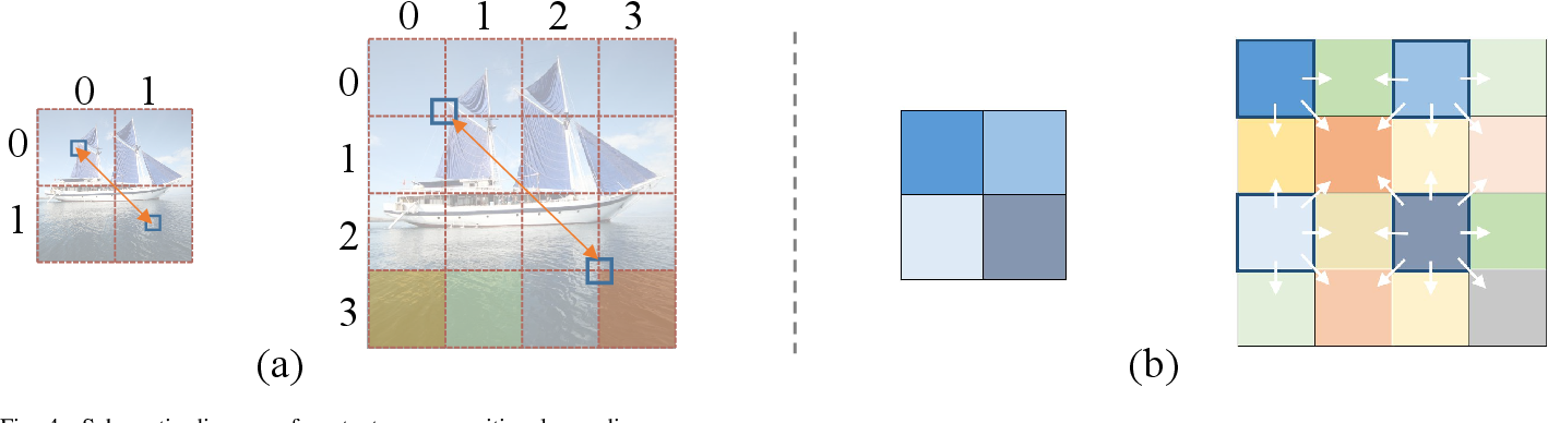 Figure 4 for StyTr^2: Unbiased Image Style Transfer with Transformers