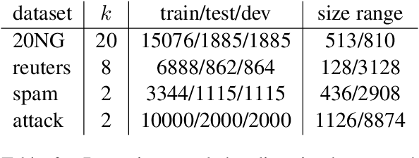 Figure 3 for Text Classification with Few Examples using Controlled Generalization